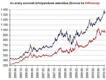 Tovább fűtik az aranypiacot - Nincs megállás?