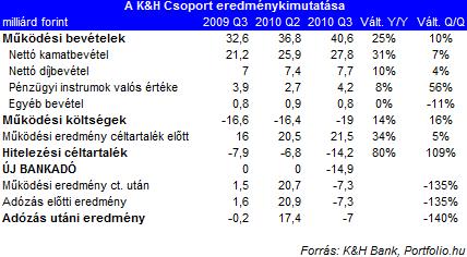 Romló pénzügyi eredmények és elbocsátások a K&H-nál