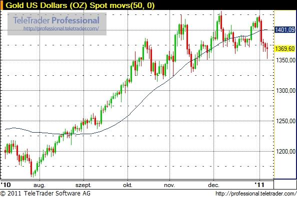 Folytatódhat az aranypiaci lejtmenet?