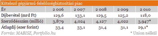 Nyolcvanmilliárd forint tűnt el a magyar biztosítóknál