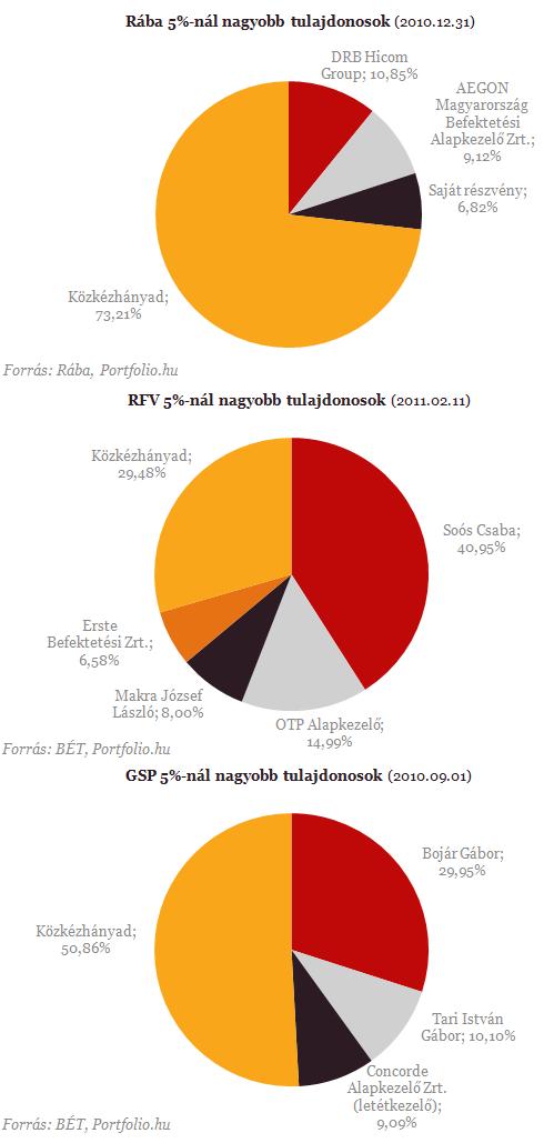 Melyik magyar vállalatban szerez befolyást az állam?