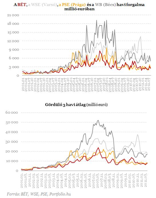 Roppant olcsók a magyar részvények - Ez nem véletlen