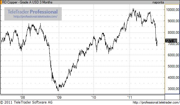 Recessziót jelez a réz árfolyamának összeomlása?