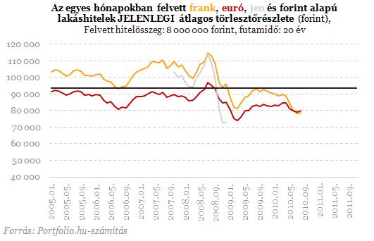 Devizahitelesek: a duplázódó árfolyamnál is létezik rosszabb