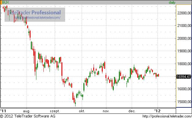 Sosem voltak ilyen borúlátók a profik - Mi vár a részvényekre?