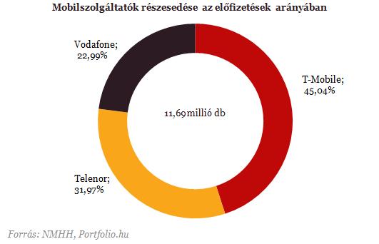 A T-Mobile és a Vodafone szerzi meg a Telenor ügyfeleit?