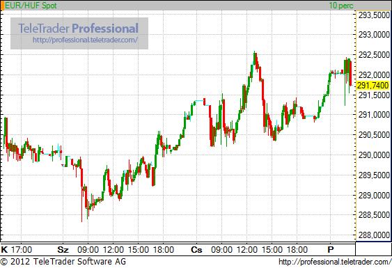 Gyengült a forint az újabb görög fordulatra