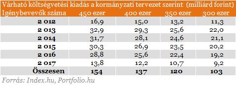 Kész a tervezet: hosszabb lesz az új árfolyamrögzítés