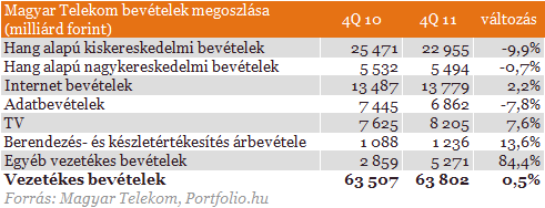 Profit warning: keserű pirula a Telekomtól