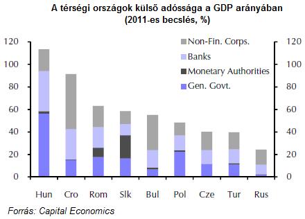 A megszorítások után a csőd felé fordulhat Magyarország