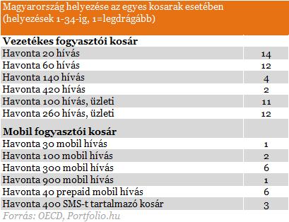 Magyarország világbajnok: nálunk a legdrágább a mobilozás