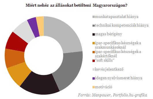 Egyre nehezebb kompetens munkaerőt találni Magyarországon