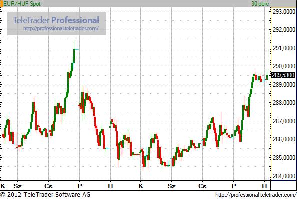 Kétéves mélypontnál az euró, stabil a forint