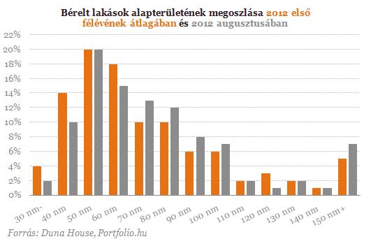 Többszobás lakásokra vadásztak az egyetemisták - Csökkentek az árak is