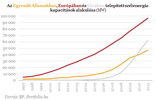Gondban az európai szélcégek, veszélyben a német álom