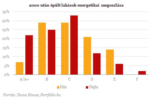Meglepő: Sokkal energiatakarékosabbak a panellakások
