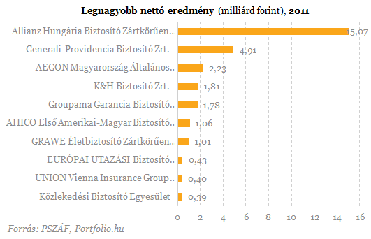 Íme a bankok és biztosítók rangsora - Vannak meglepetések