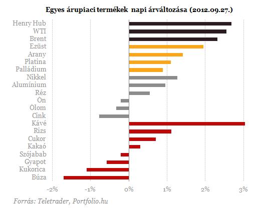 Forrás: http://www.portfolio.hu/img/upload/2012/09/arupiac_napi120928-20120928.png