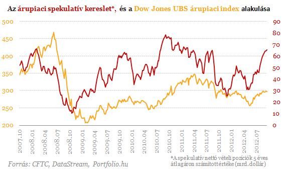 Már szinte csak aranyba fektetnek az árupiaci spekulánsok