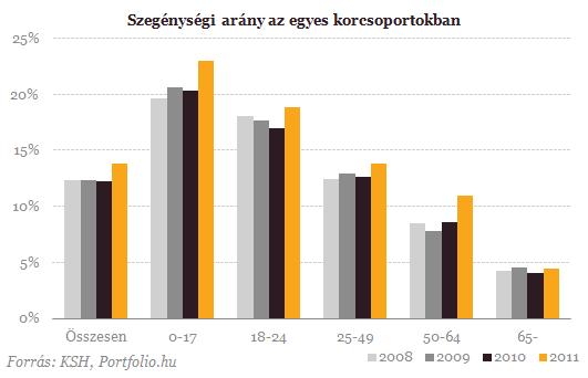 Egyre több a szegény Magyarországon