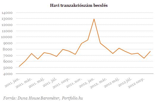Válság utáni csúcson a lakásértékesítések