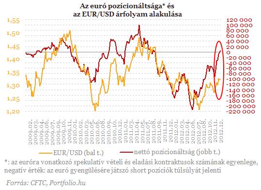 Másfél éve nem volt ilyen az eurónál, figyelmeztető jelek a jennél