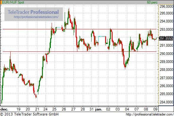 292-nél az euró az újabb Matolcsy-jelzés után