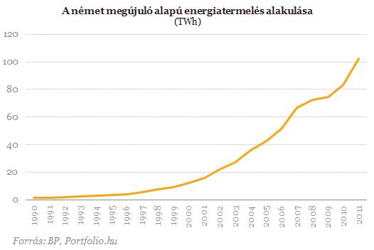 Környezetkárosító a német energiafordulat