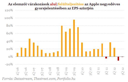 Holnap lesz az Apple nagy napja - Mire számítsunk?