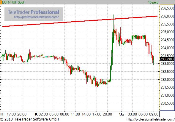 Gyorsan múlik a Matolcsy-hatás a forintpiacon