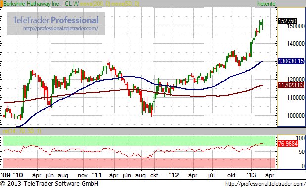 Alulmaradt Buffett, túl erősek a részvénypiacok
