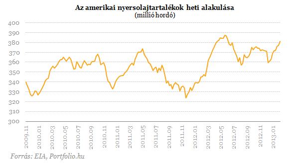 Nyolcadik hete nőttek az olajtartalékok Amerikában