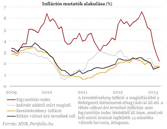 Ezért van történelmi mélyponton az infláció