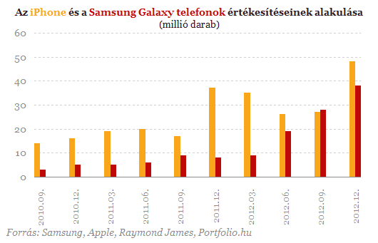 Elkapkodják a Samsung csodatelefonját