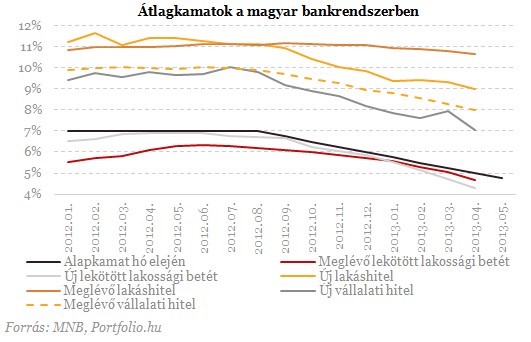 Gátszakadás a lakossági bankbetéteknél