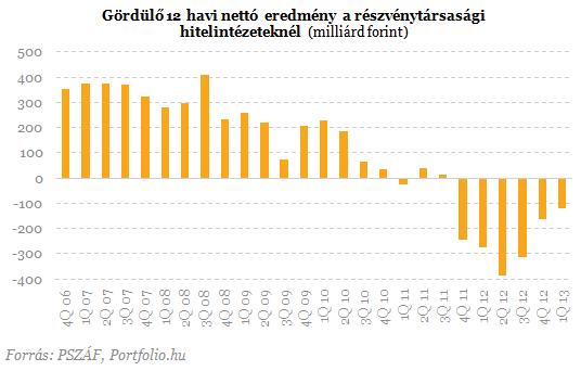 Most lebuktak a magyar bankok - Árulkodnak a friss számok