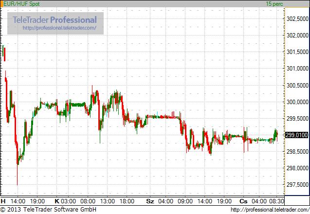 299-nél készül az euró az EKB kamatdöntésére