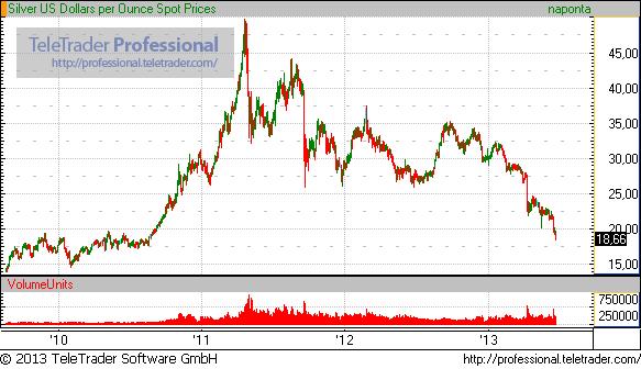 Elszakadt a cérna az arany piacán - Tovább zuhan az árfolyam