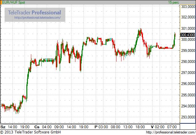 300 felett indul az euró