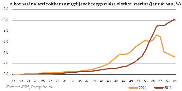 Óriási változások a rokkantnyugdíjazásban