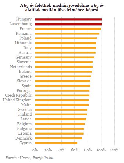 Különös dolog derült ki a magyar nyugdíjakról