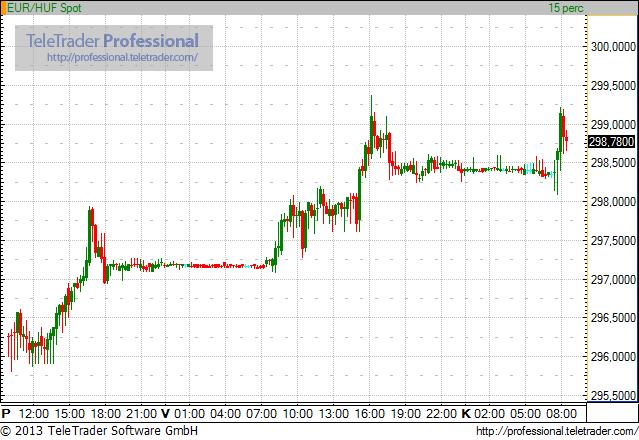 300 közelében kezd az euró