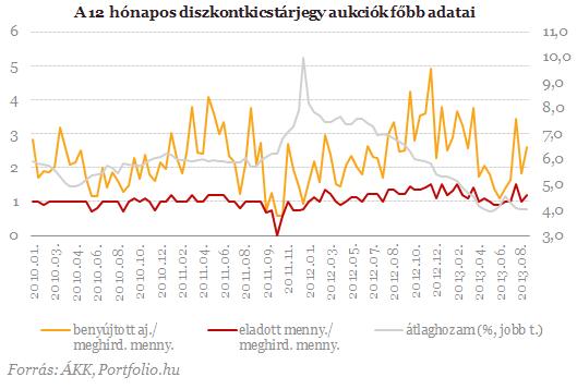 Elkapkodták a magyar kincstárjegyeket