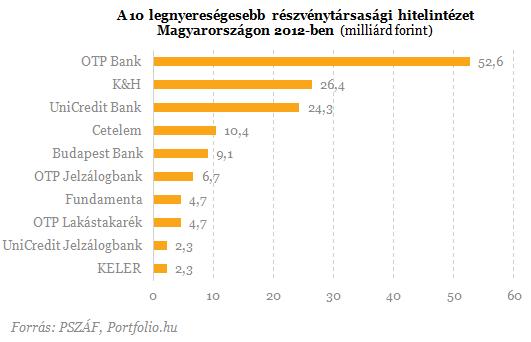 800 milliárdos veszteség négy magyar banknál - Itt a friss rangsor!