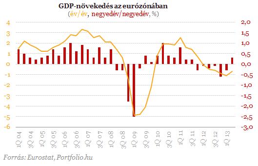 Valóban vége lett az eurózóna recessziójának