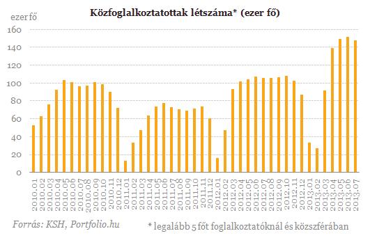 229 700 forint a bruttó átlagbér (2.)