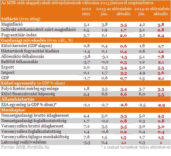 Jelentős változások az MNB előrejelzéseiben