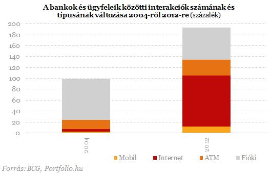 Tömeges bankfiók-bezárások a láthatáron?