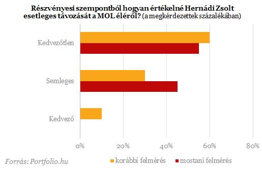 Mi lesz Hernádival és az INA-val?