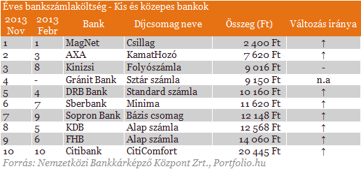 Besz�ljenek a sz�mok: �me a legolcs�bb �s a legdr�g�bb banksz�ml�k